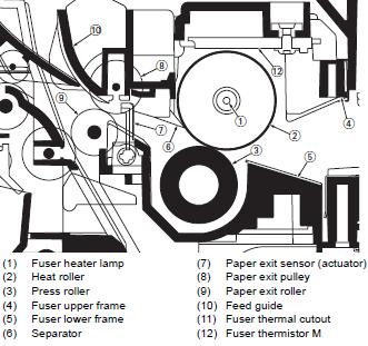 Kyocera FS3900DN - FS4000DN fuser diagram