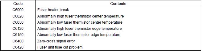CopyStar CS-220 Fuser Error Reset Procedure