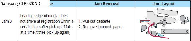 Samsung CLP 620ND Jam 0 Error Message Troubleshooting