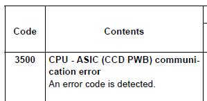Kyocera FS1130MFP, FS1135MFP Call Service C3500 Error Code